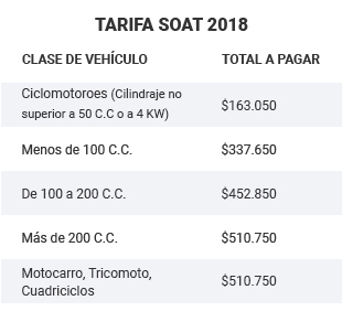 Tabla SOAT - Mobile