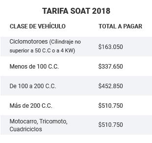 Tabla SOAT - Mobile